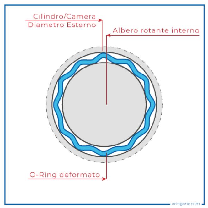 Dynamic rotating applications O-Ring
